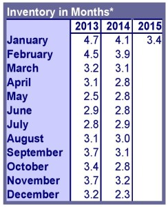 Oregon Home Inventories & Prices Rise