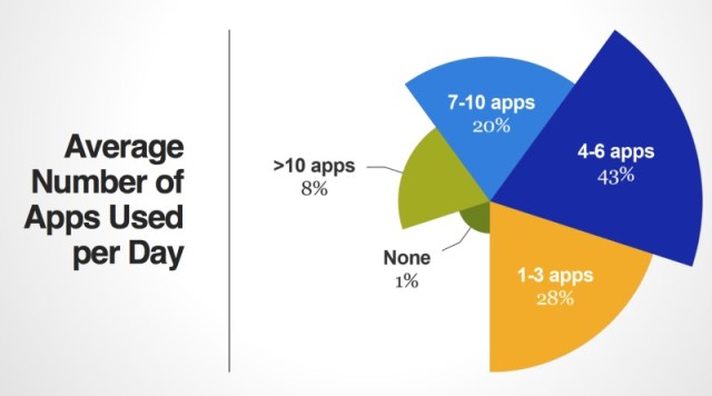 mobile-app-users-per-day