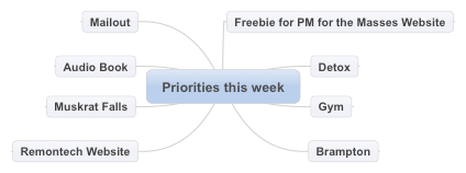 Priorities this week