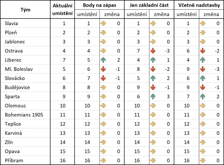 Aktuální umístění a nejpravděpodobnější umístění podle dohrání soutěže