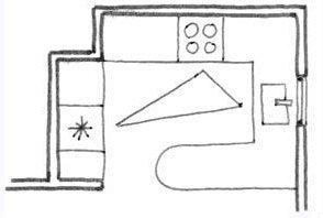 amenagement-cuisine-triangle