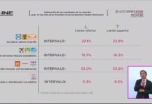INE declara triunfador de la contienda a AMLO