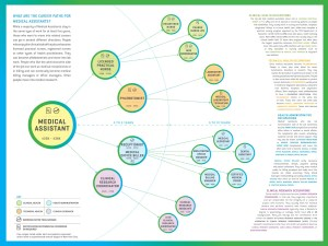 Medical Assistant Career Map NYC LMIS
