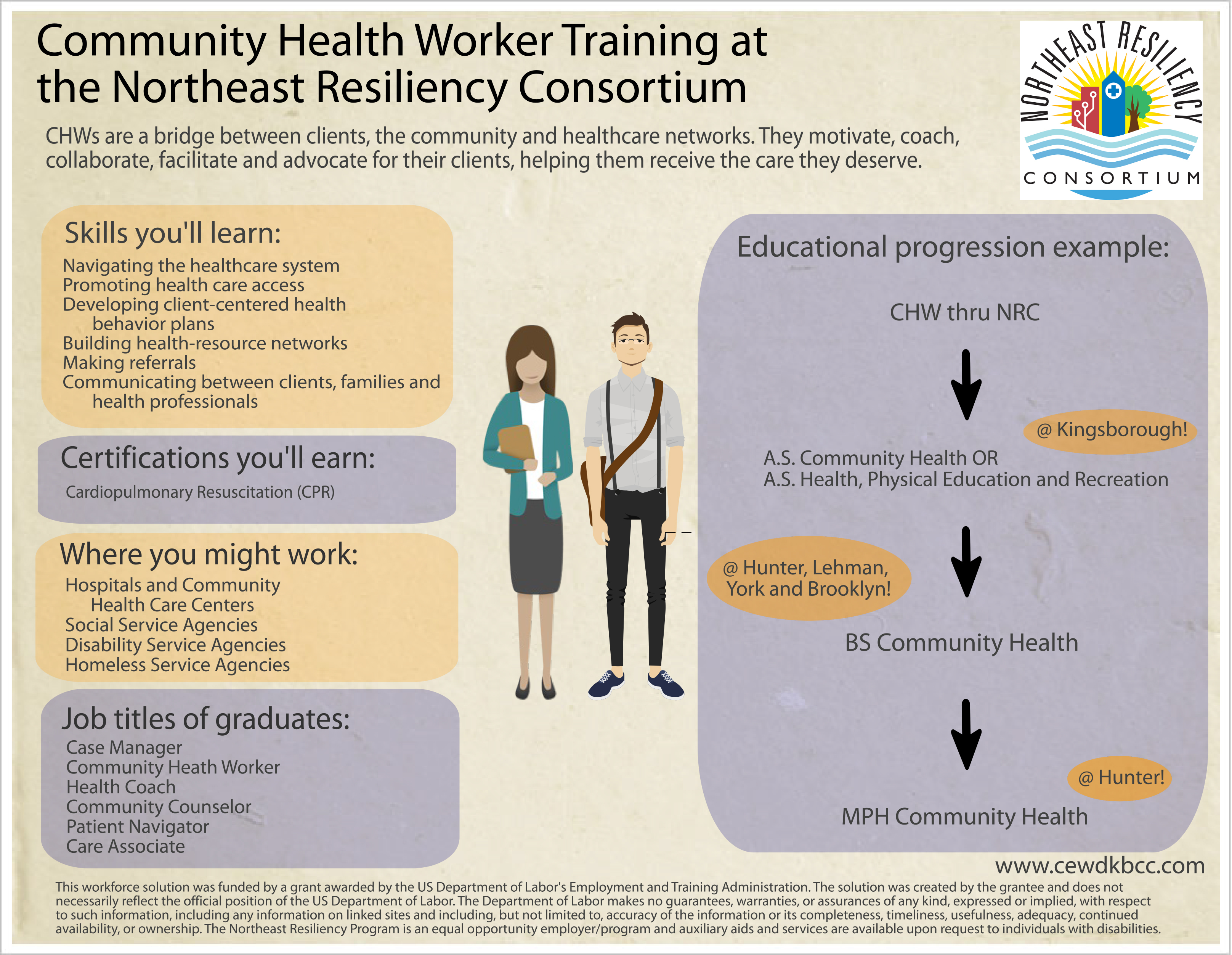 community health worker training cewd the community health worker chw training program through the northeast resiliency consortium prepared students to work in their communities as patient
