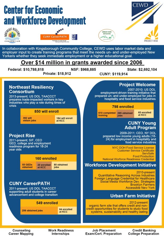 CEWD-Infographic-October-2014