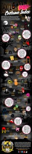 30-Years-Of-The-Most-Popular-Halloween-Costumes