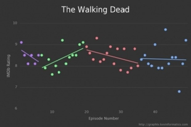 small_3.ratings-the_walking_dead-