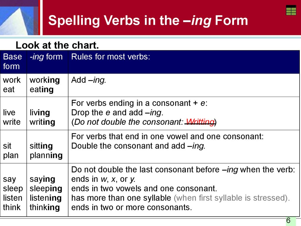 Present Progressive Verbs Spelling The Ing Form Negative
