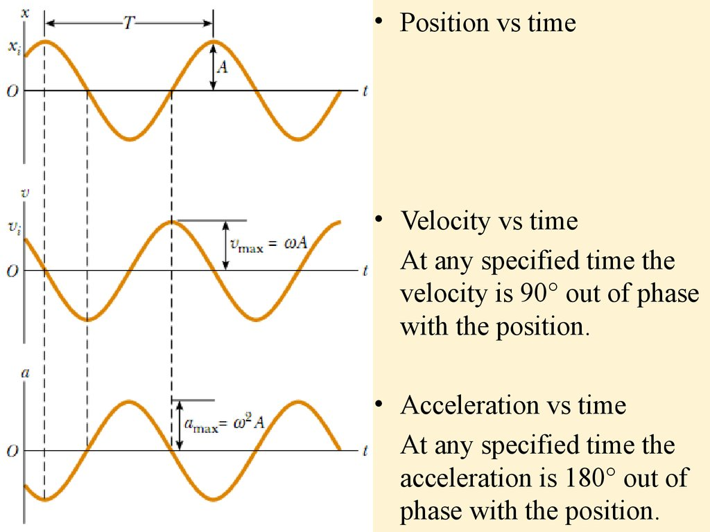 Oscillatory Motion The Simple Pendulum Lecture 1
