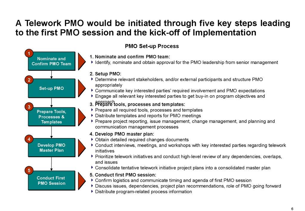 Program Management Office Pmo Online Presentation