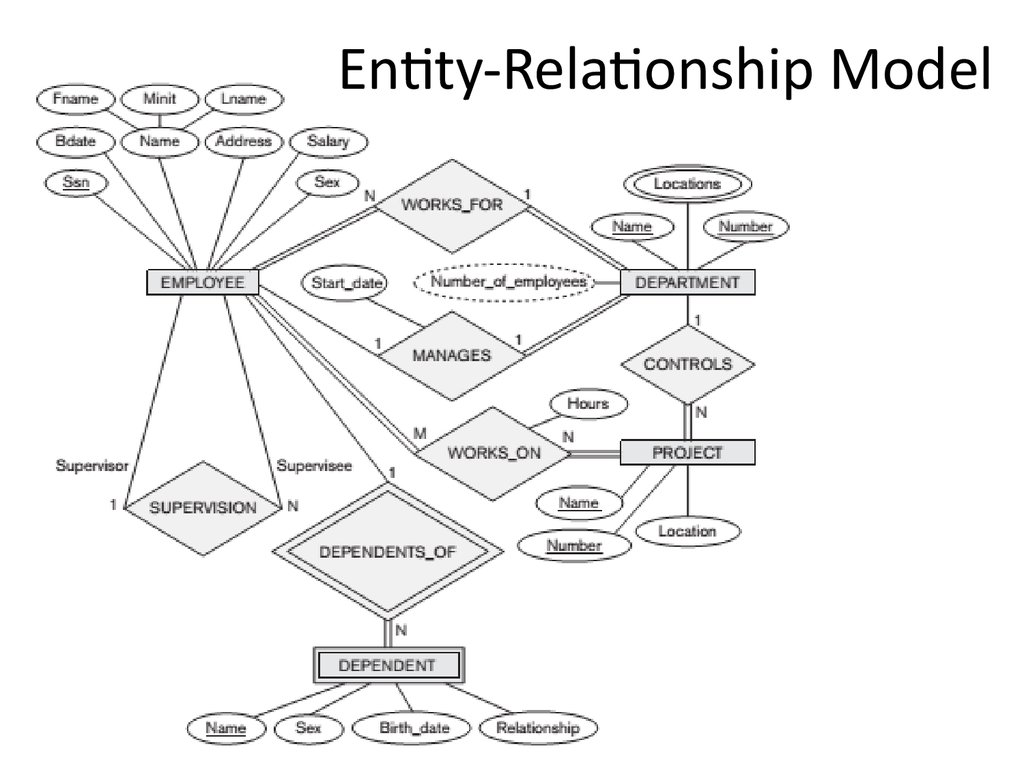 Ysis And Design Of Data Systems Entity Relationship