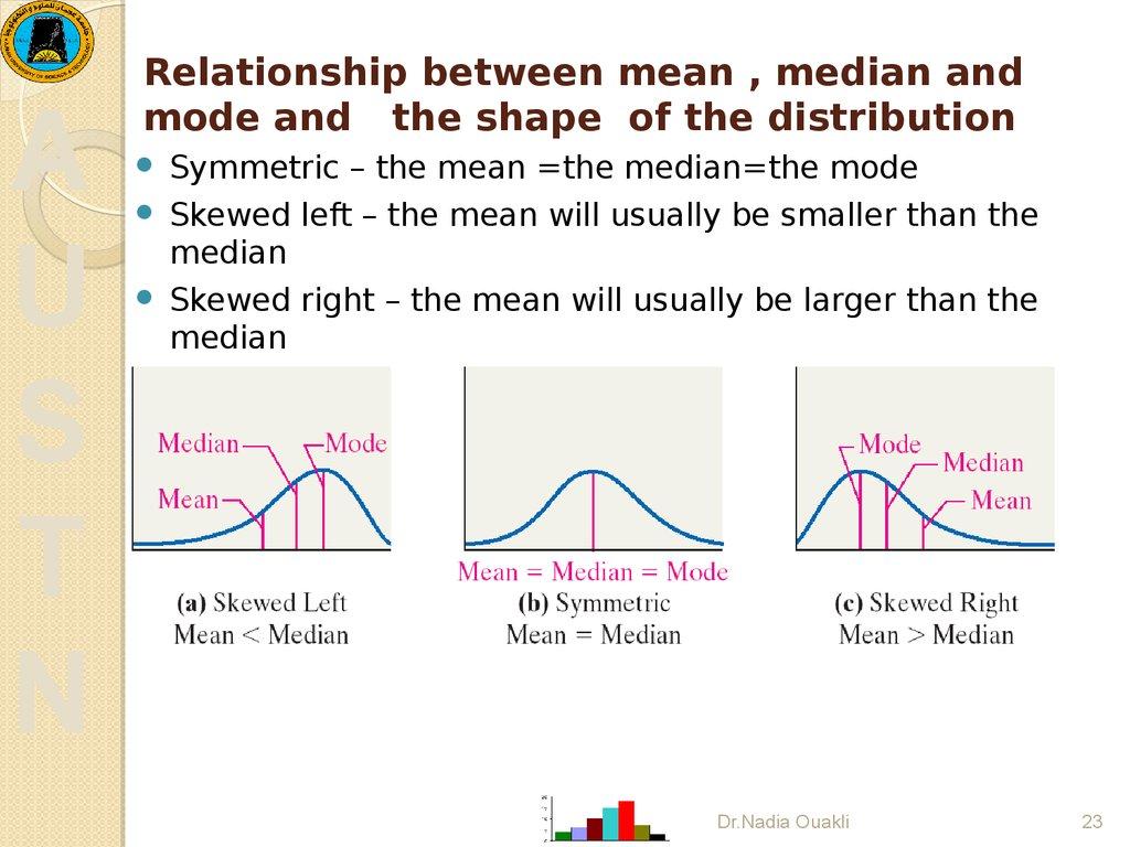 Statistics Data Description Data Summarization