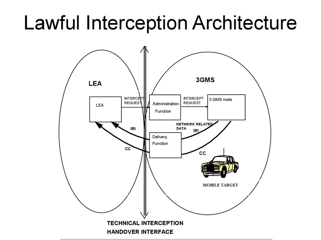 Lawful Interception Li Standardisation Requirements