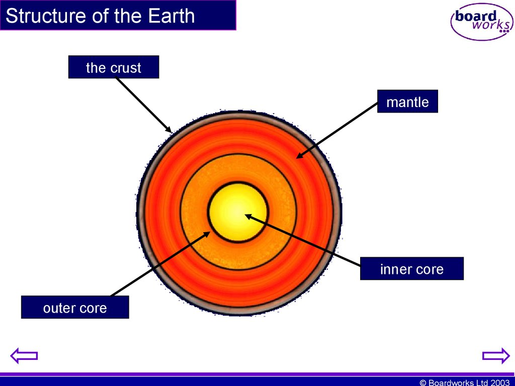Ks4 Earth S Structure