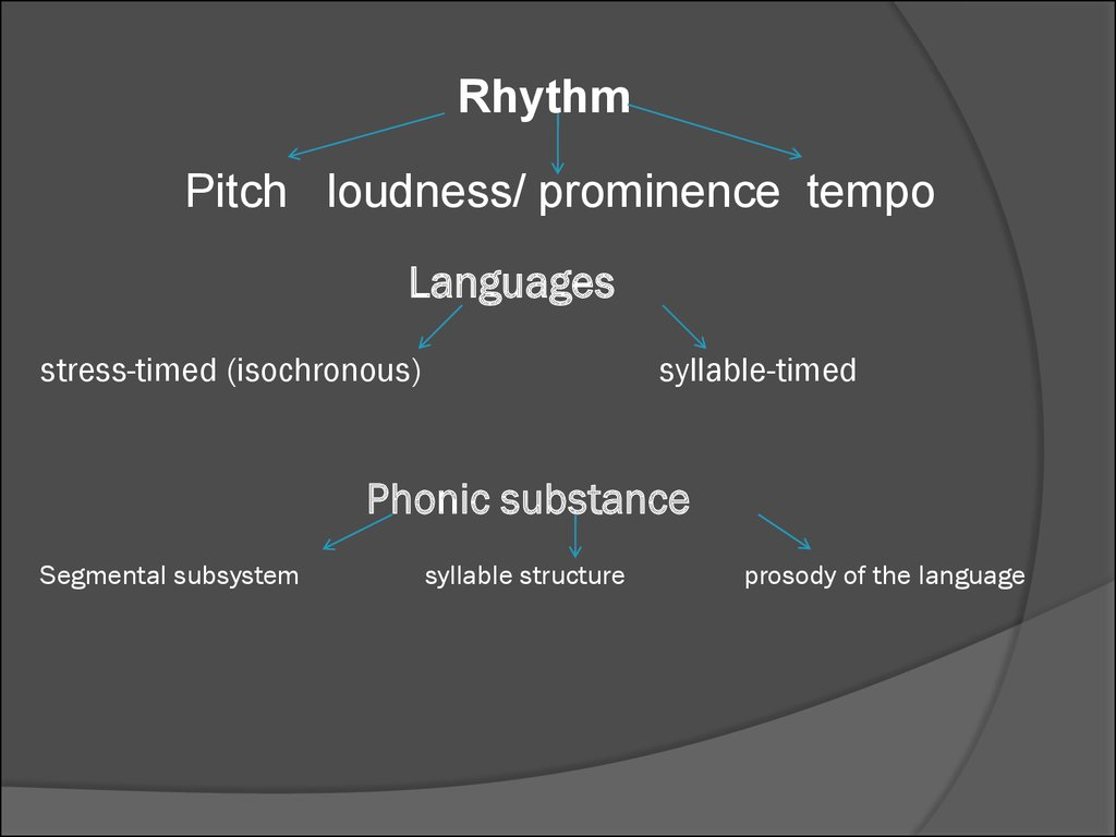 Phonetic Substance Of Language And Ways Of Itsysis And Description Lecture 1