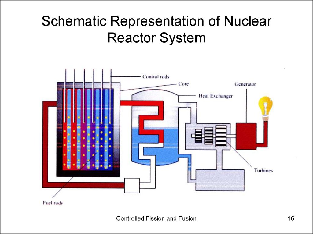 Nuclear Energy Controlled Fission And Fusion