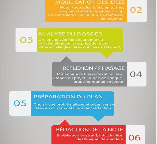 Les 7 étapes de l'étude de cas