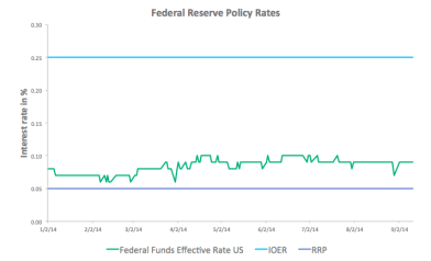Federal Reserve Policy Rates