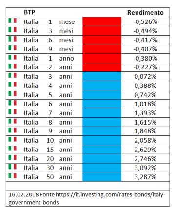 Investire in Italia