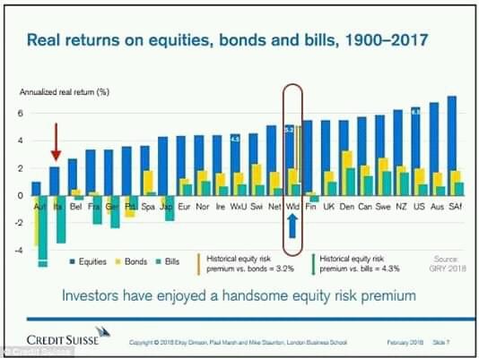 rendimenti reali per capire la finanza mondiale