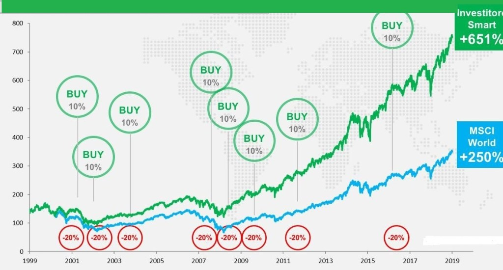 investimento smart