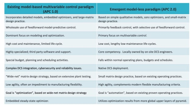 Comparison of today's model-based multivariable control paradigm with the emergent model-less paradigm. Courtesy: APC Performance LLC