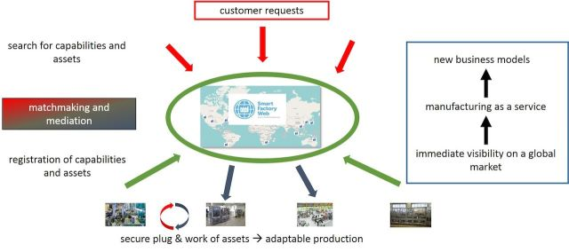 What benefits could your company gain from the Smart Factory Web Testbed? Figure 1: Smart Factory Web as a marketplace for manufacturing. Courtesy: Industrial Internet Consortium, Fraunhofer IOSB and KETI