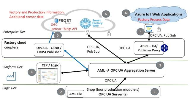 Figure 4: 3-tier architecture for factory integration. Abbreviations AML: AutomationML, CEP: Complex Event Processing, OGC: Open Geospatial Consortium, FROST: Fraunhofer Open Source SensorThings API Server. Courtesy: Industrial Internet Consortium, Fraunhofer IOSB and KETI