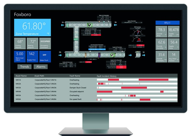 Figure 3: Predictive maintenance software displayed on an HMI screen. Courtesy of: ICONICS