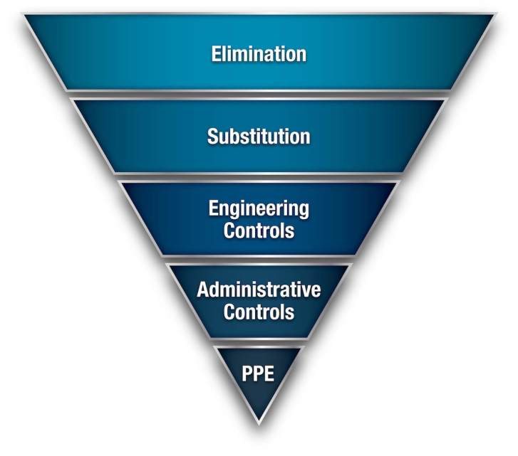 Figure 1: NIOSH defines five rungs of the Hierarchy of Controls: elimination, substitution, engineering controls, administrative controls and personal protective equipment. Courtesy: Panduit