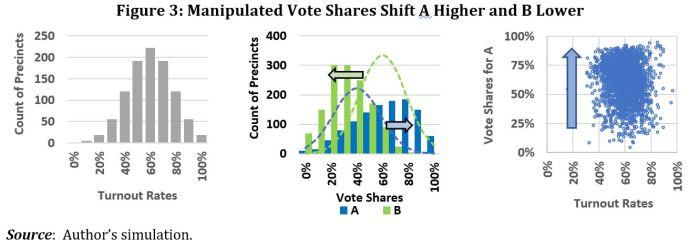 Vote Fraud Fig 3