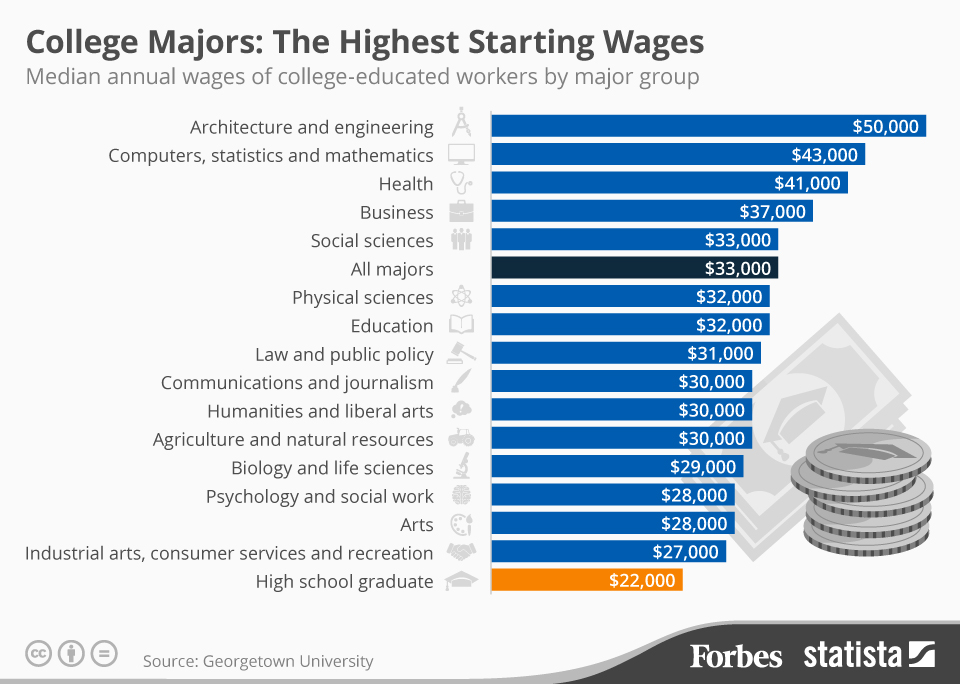 The College Majors With The Highest Lowest Starting Salaries Infographic College Financing Group