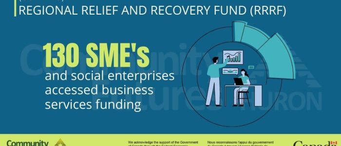 130 SMEs and social enterprises accessed business services funding