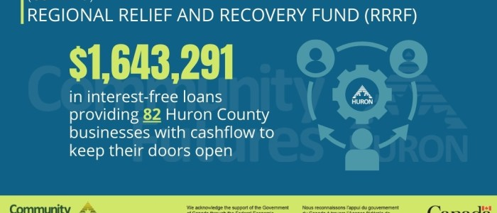 $1.6 million in COVID-relief loans have been disbursed to Huron County businesses