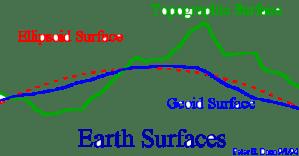 Earth Surface