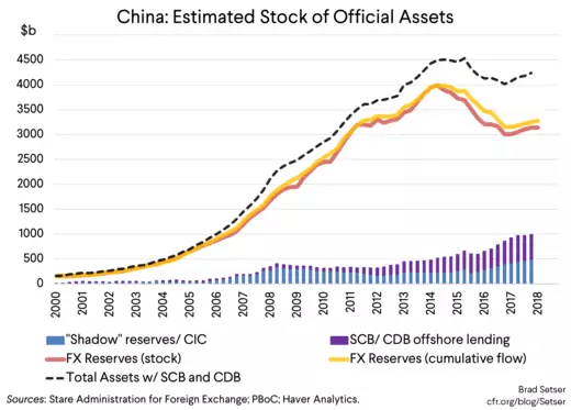 China: Estimated Stock of Official Assets