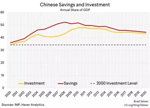 Chinese Savings and Investment