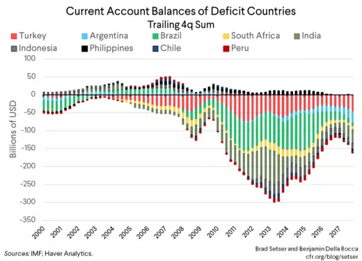 Current Account Balances of Deficit Countries