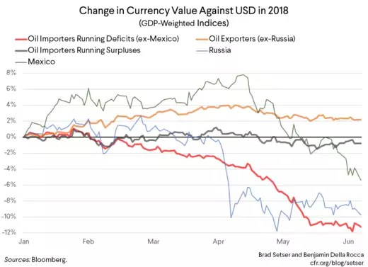 Change in Currency Value