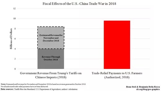 fiscal effects of us china trade war