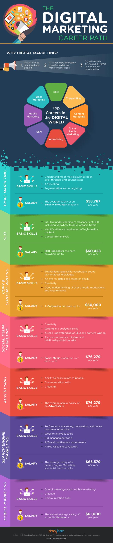 The Digital Marketing Career Path