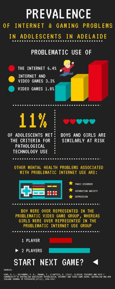 of Internet & gaming problemsin SOUTH AUSTRALIAN adolescents