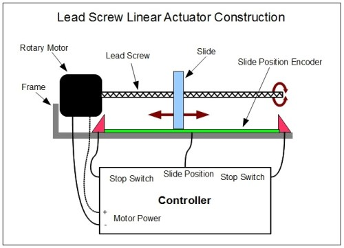 Linear actuator diagram