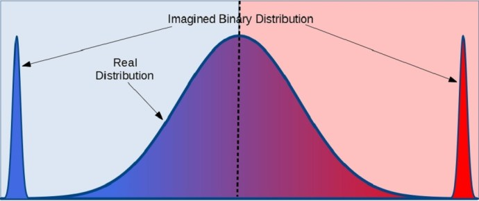 Gaussian and bimodal distributions