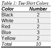 Table 1: Tee-Shirt Colors