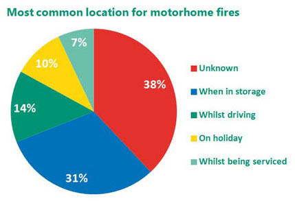 Motorhome fire risks