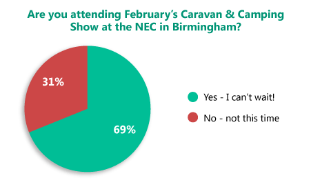 Pie Chart CG Poll Feb2014