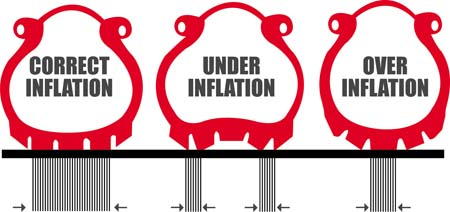 Tyre inflation graphic