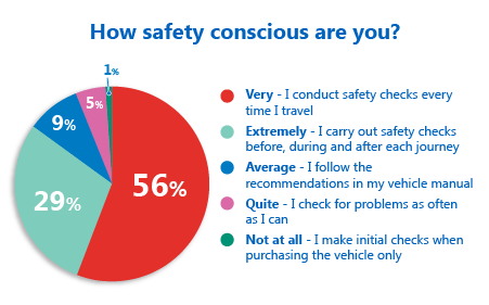 Poll results: How safety conscious are you?