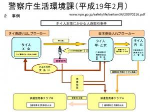 警察庁生活環境課(平成19年2